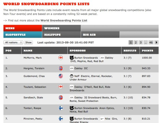 Rogue Mag Snow - TTR Pro Snowboarding Unveils Next Generation World Snowboarding Points List